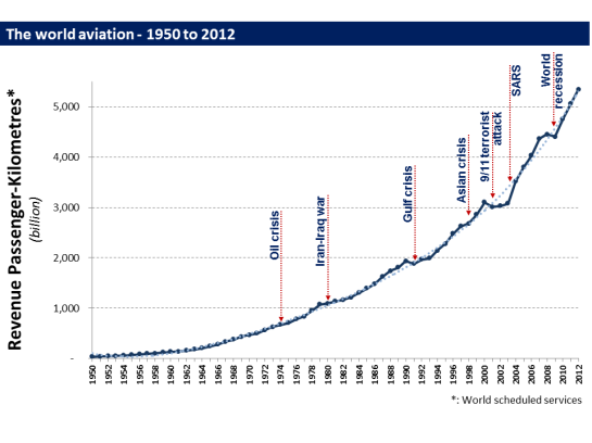 Aviation numbers
