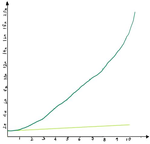 Simple vs. Compound interest.png