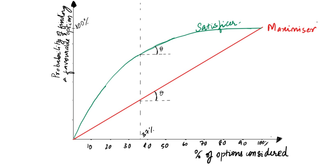 Satisficer vs. Maximiser curve.png